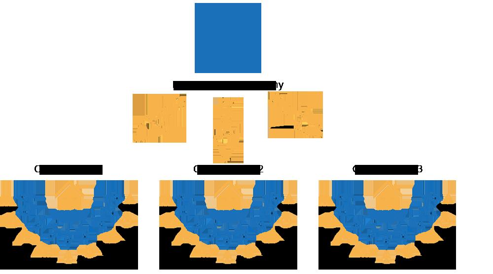Management company image